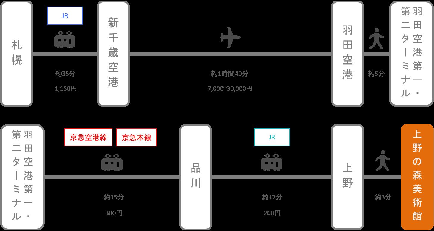上野の森美術館_札幌(北海道)_飛行機