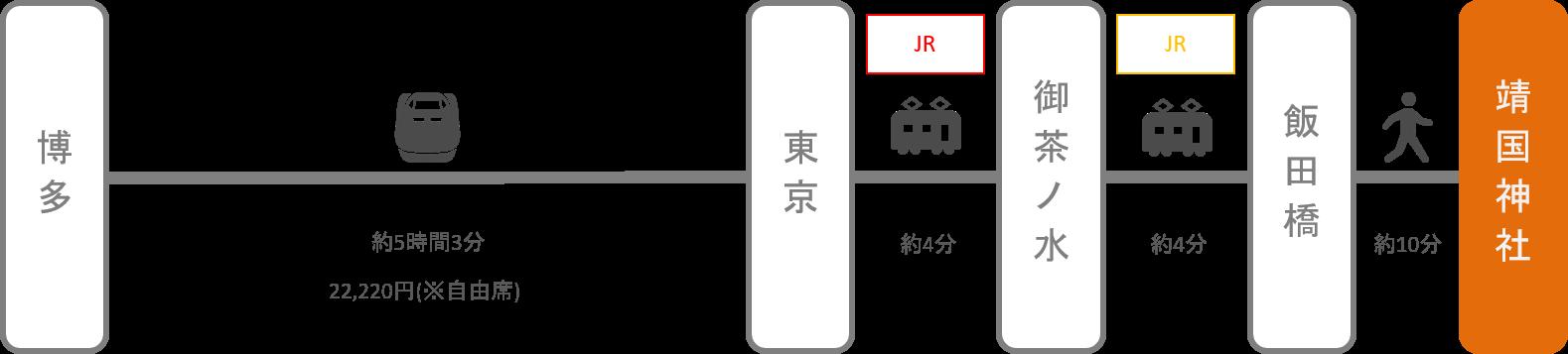靖国神社_博多(福岡)_新幹線