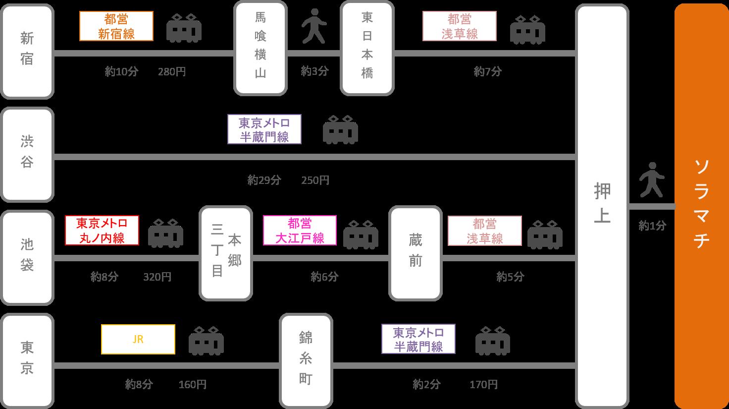 ソラマチ_東京都_電車