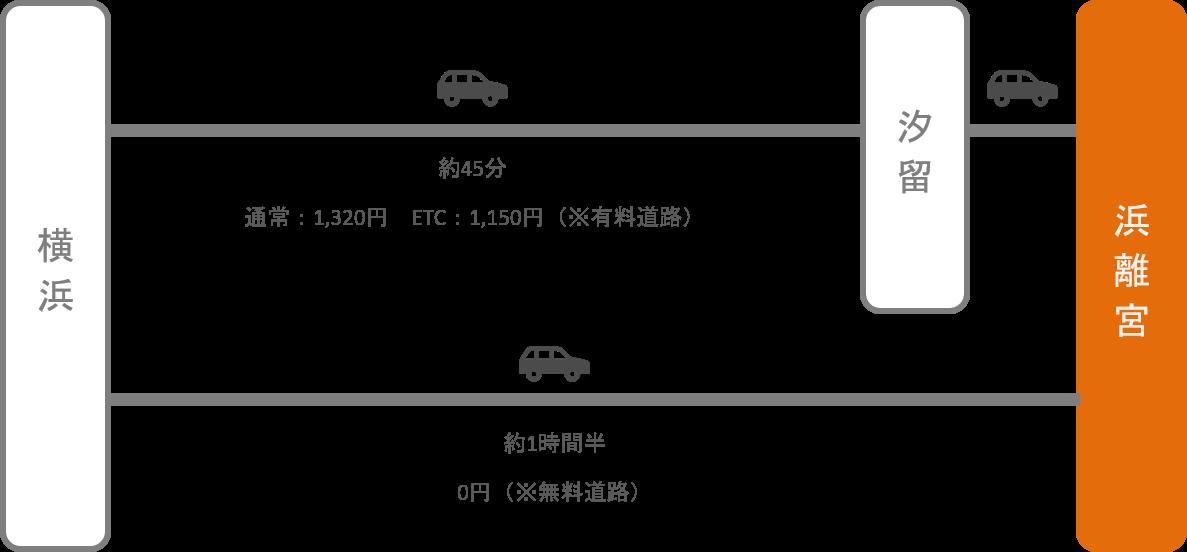 浜離宮_横浜(神奈川)_車
