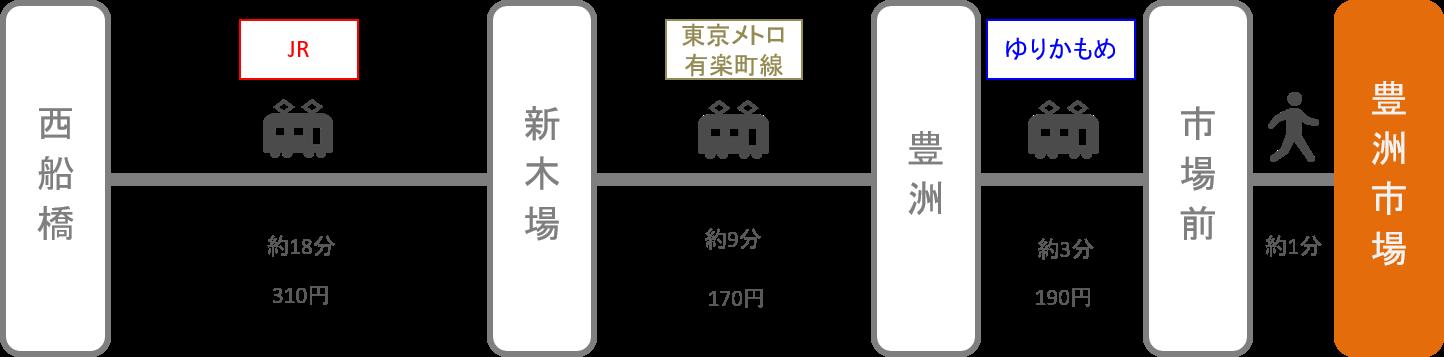 豊洲市場_西船橋(千葉)_電車