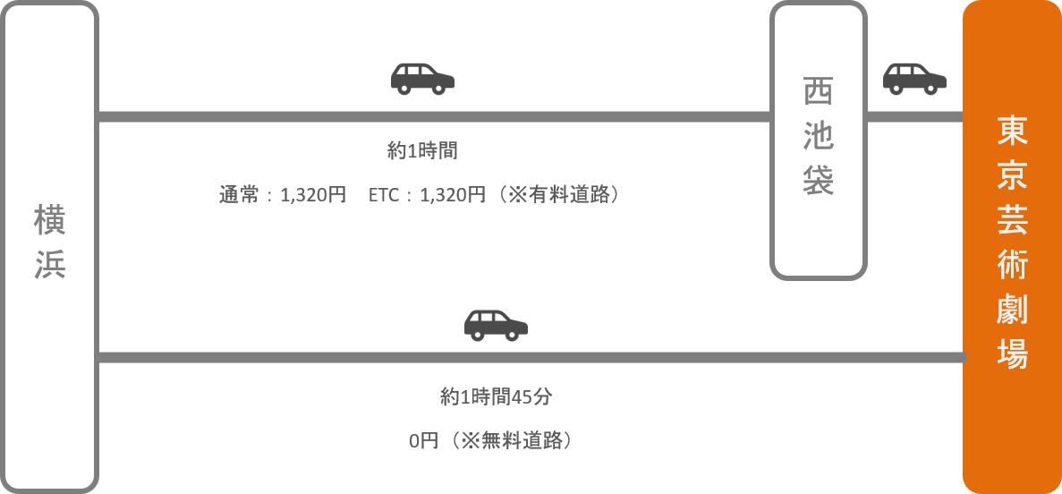 東京芸術劇場_横浜(神奈川)_車