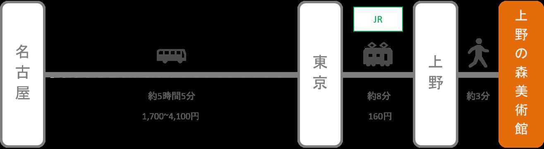 上野の森美術館_名古屋(愛知)_高速バス