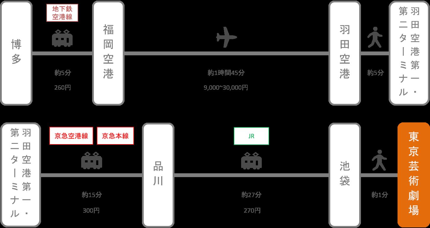 東京芸術劇場_博多(福岡)_飛行機