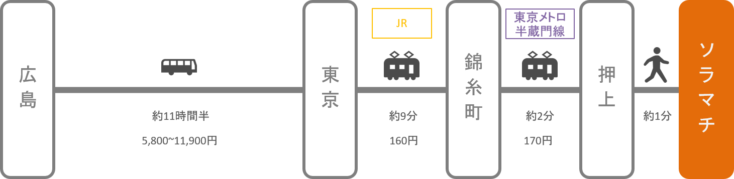 ソラマチ_広島_高速バス