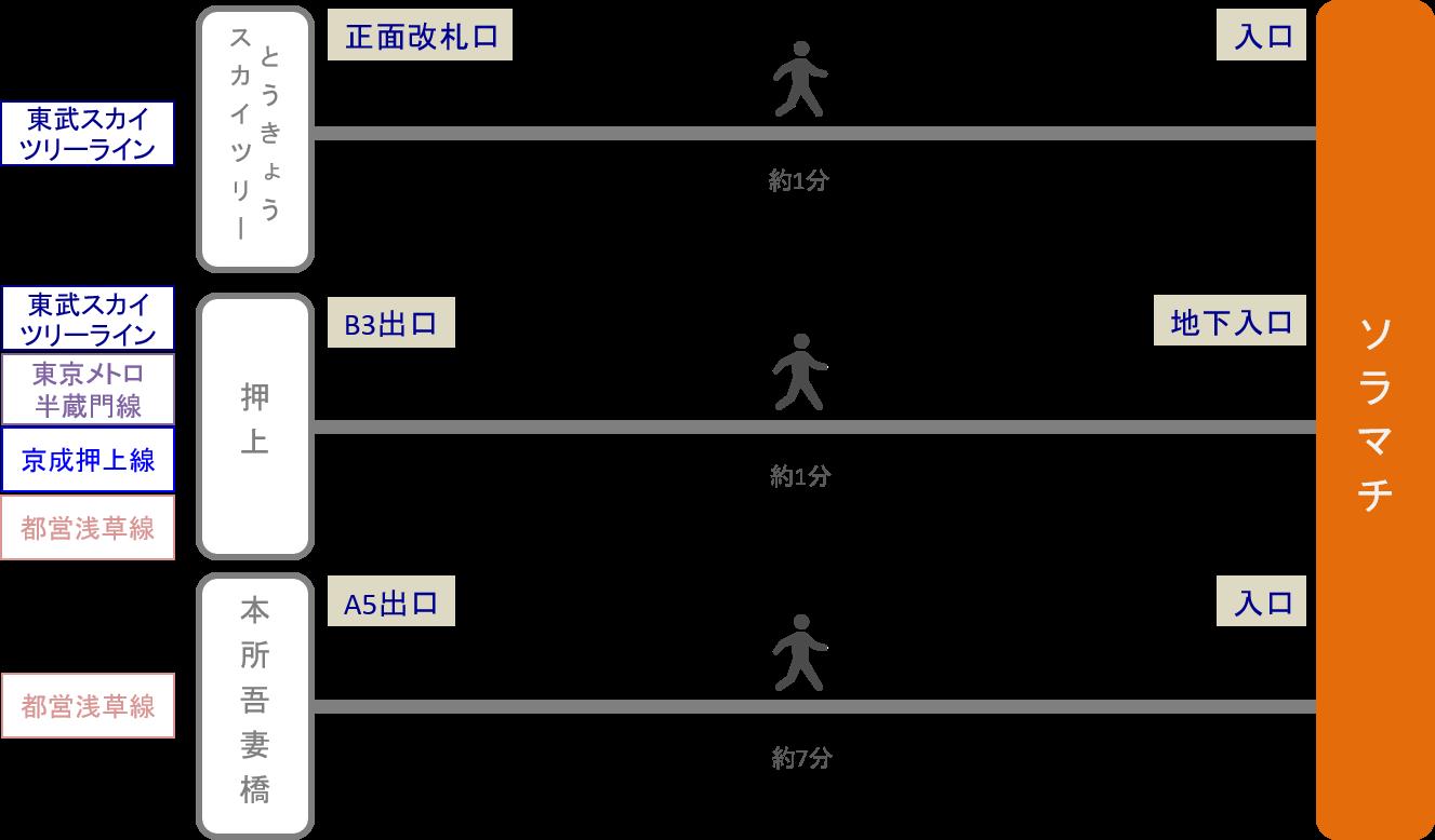 ソラマチ_最寄り駅
