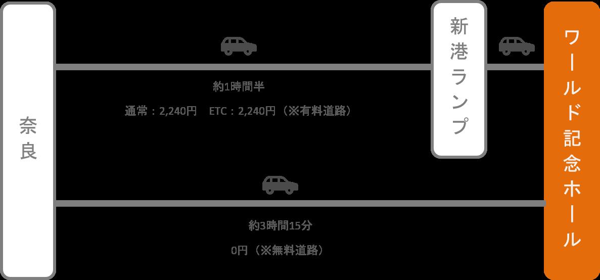 神戸ワールド記念ホール_近鉄奈良_車