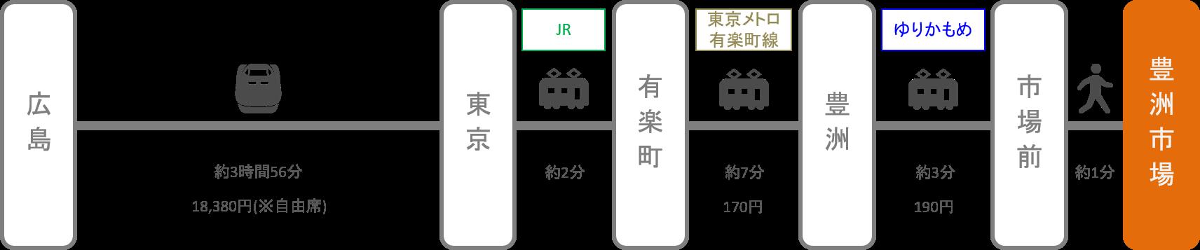 豊洲市場_広島_新幹線