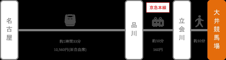 大井競馬場_名古屋(愛知)_新幹線