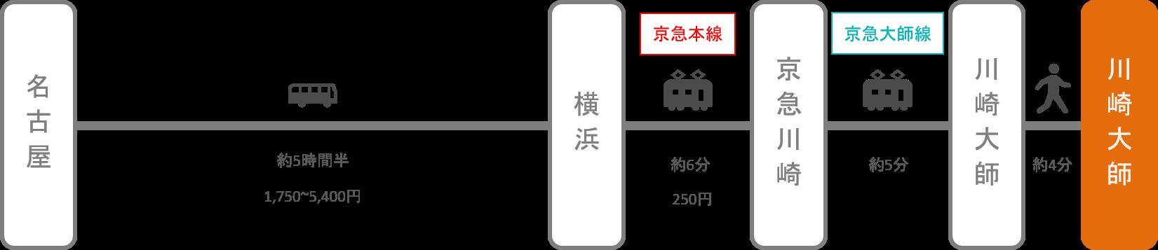 川崎大師_名古屋(愛知)_高速バス