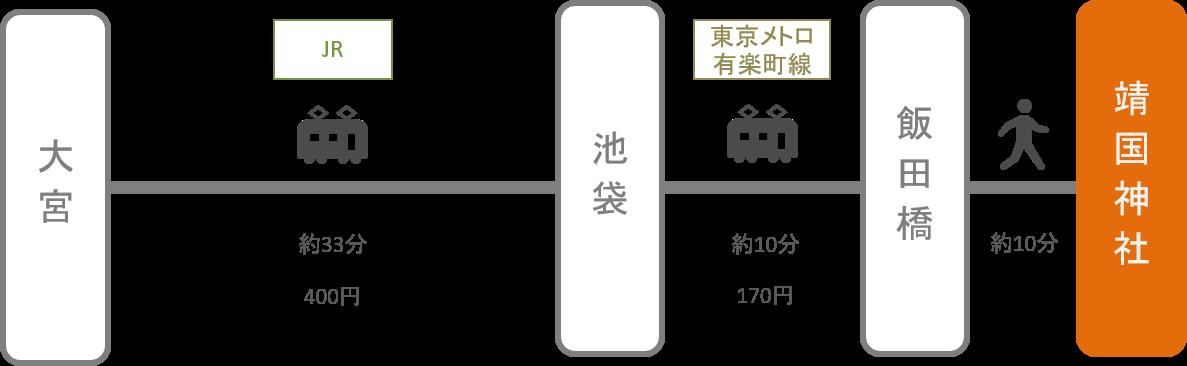 靖国神社_大宮(埼玉)_電車