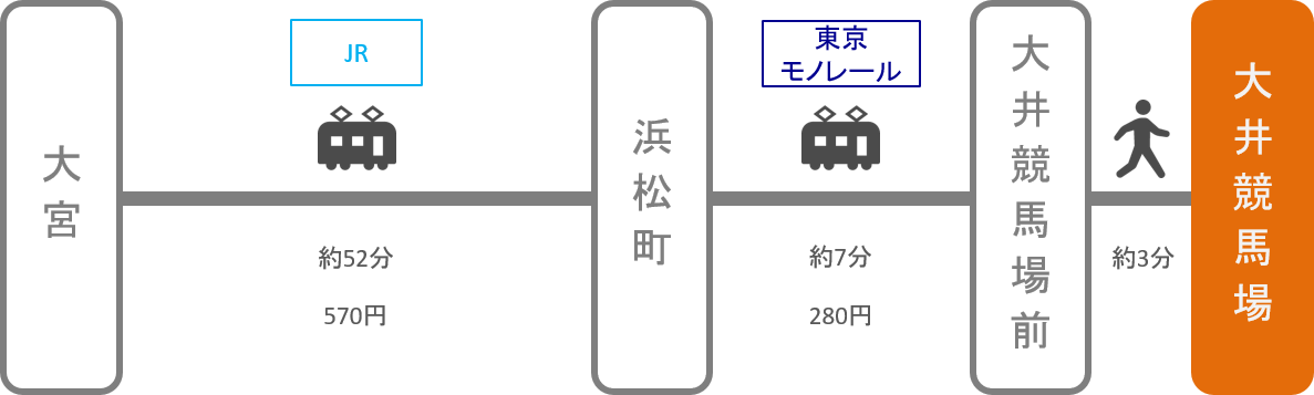 大井競馬場_大宮(埼玉)_電車