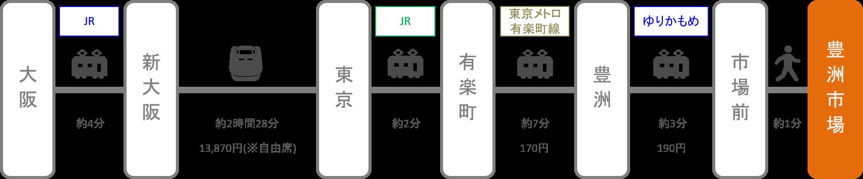 豊洲市場_大阪_新幹線
