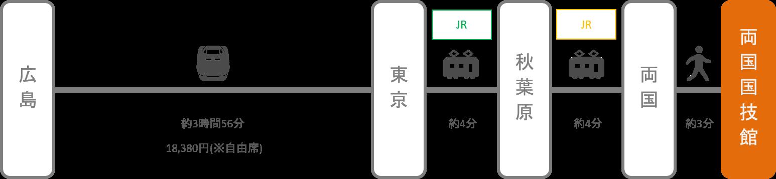 両国国技館_広島_新幹線