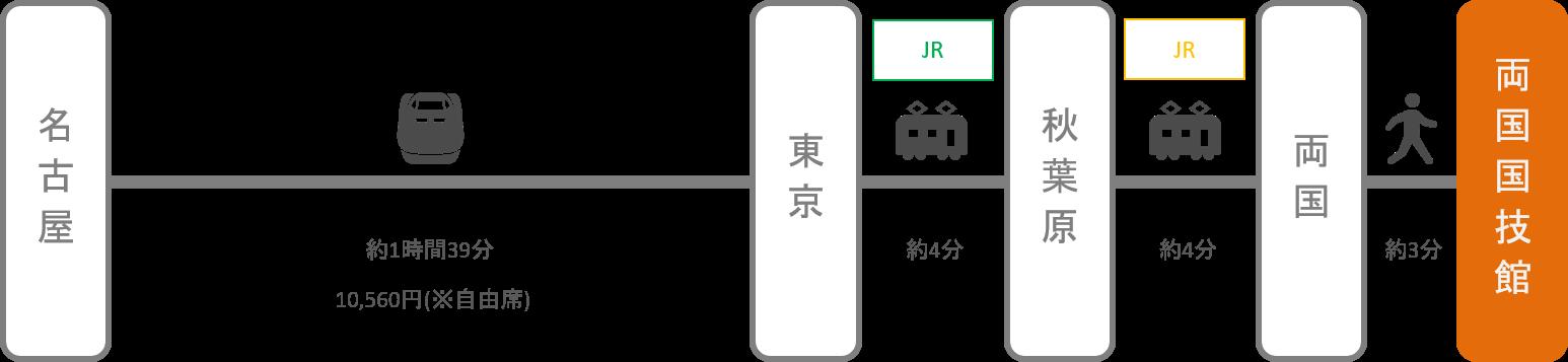 両国国技館_名古屋(愛知)_新幹線