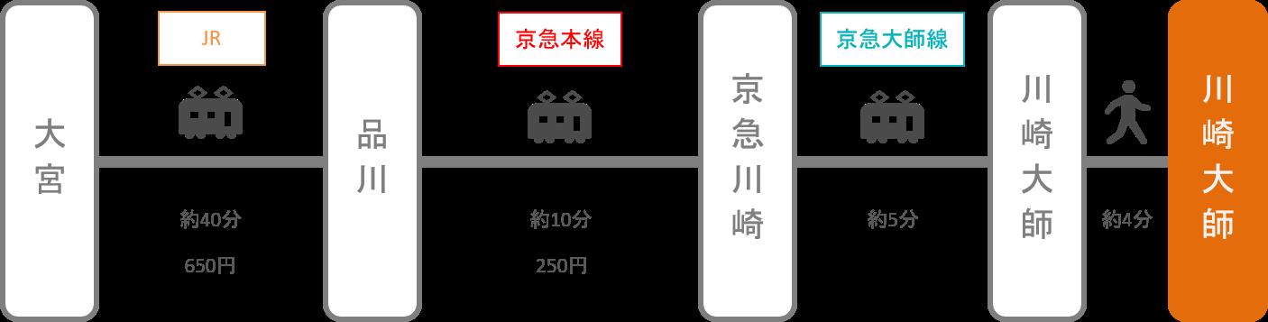 川崎大師_大宮(埼玉)_電車