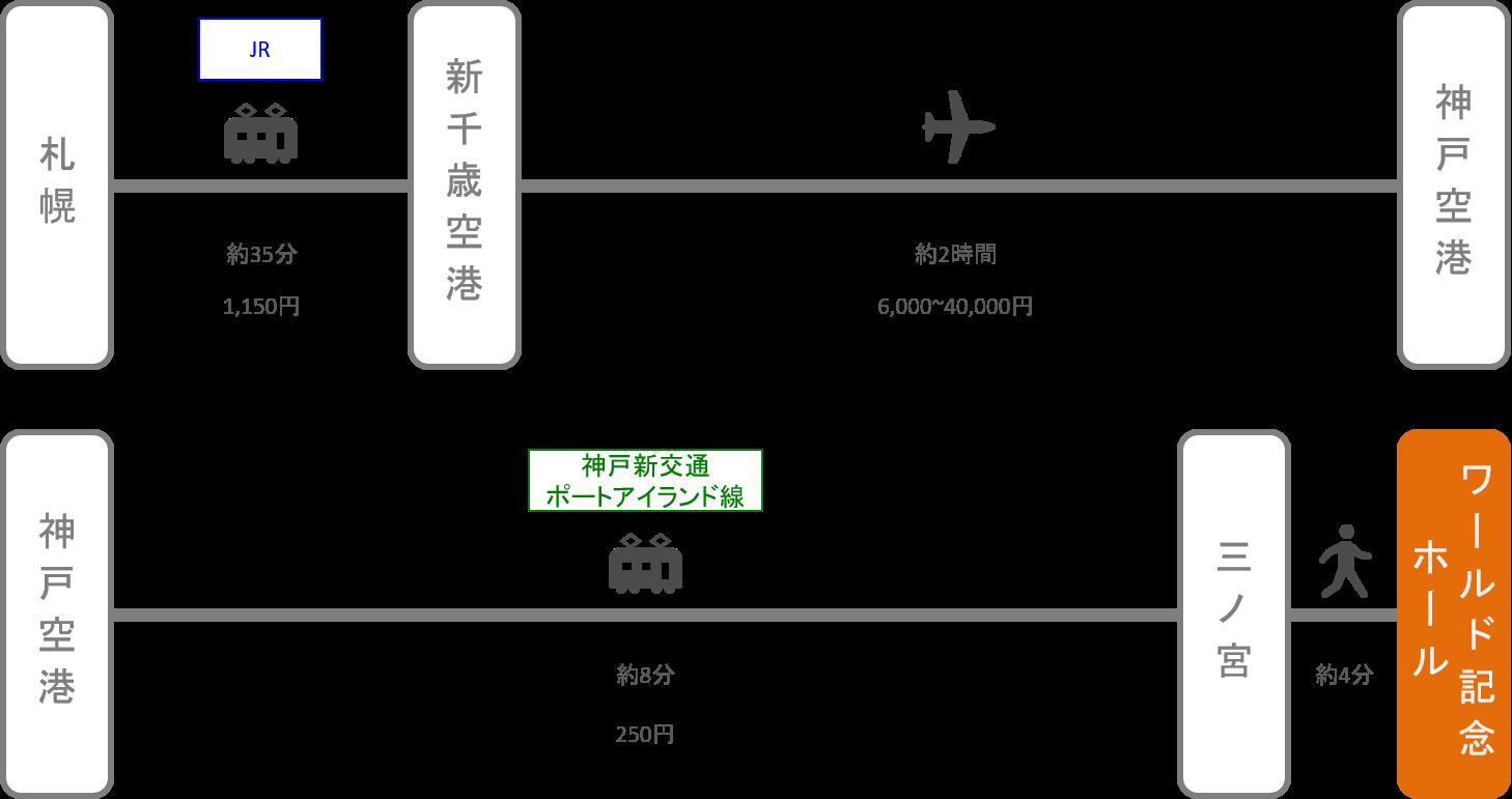 神戸ワールド記念ホール_札幌(北海道)_飛行機
