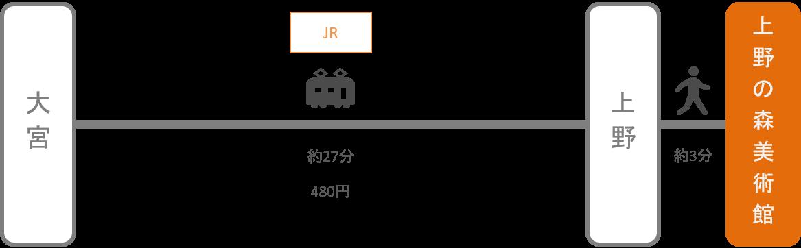 上野の森美術館_大宮(埼玉)_電車