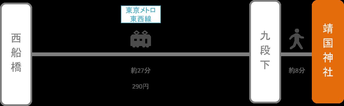 靖国神社_西船橋(千葉)_電車