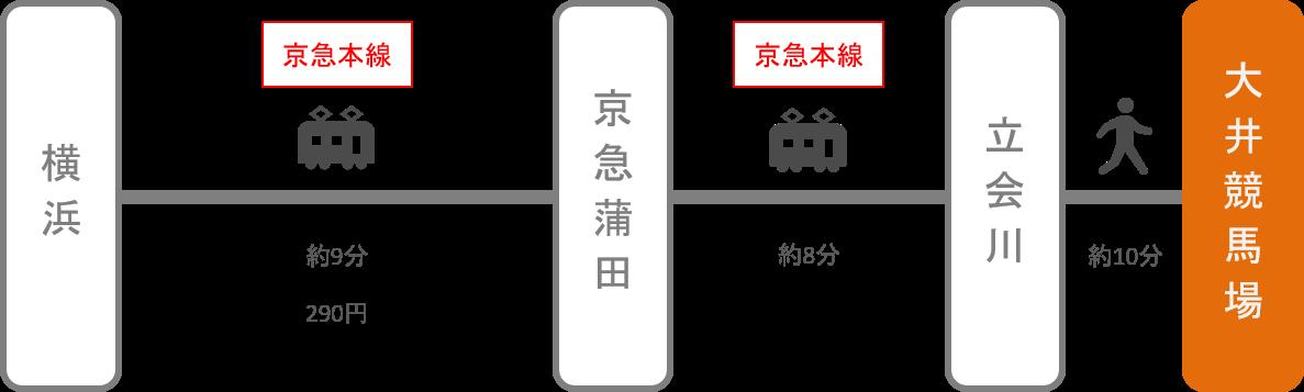 大井競馬場_横浜(神奈川)_電車