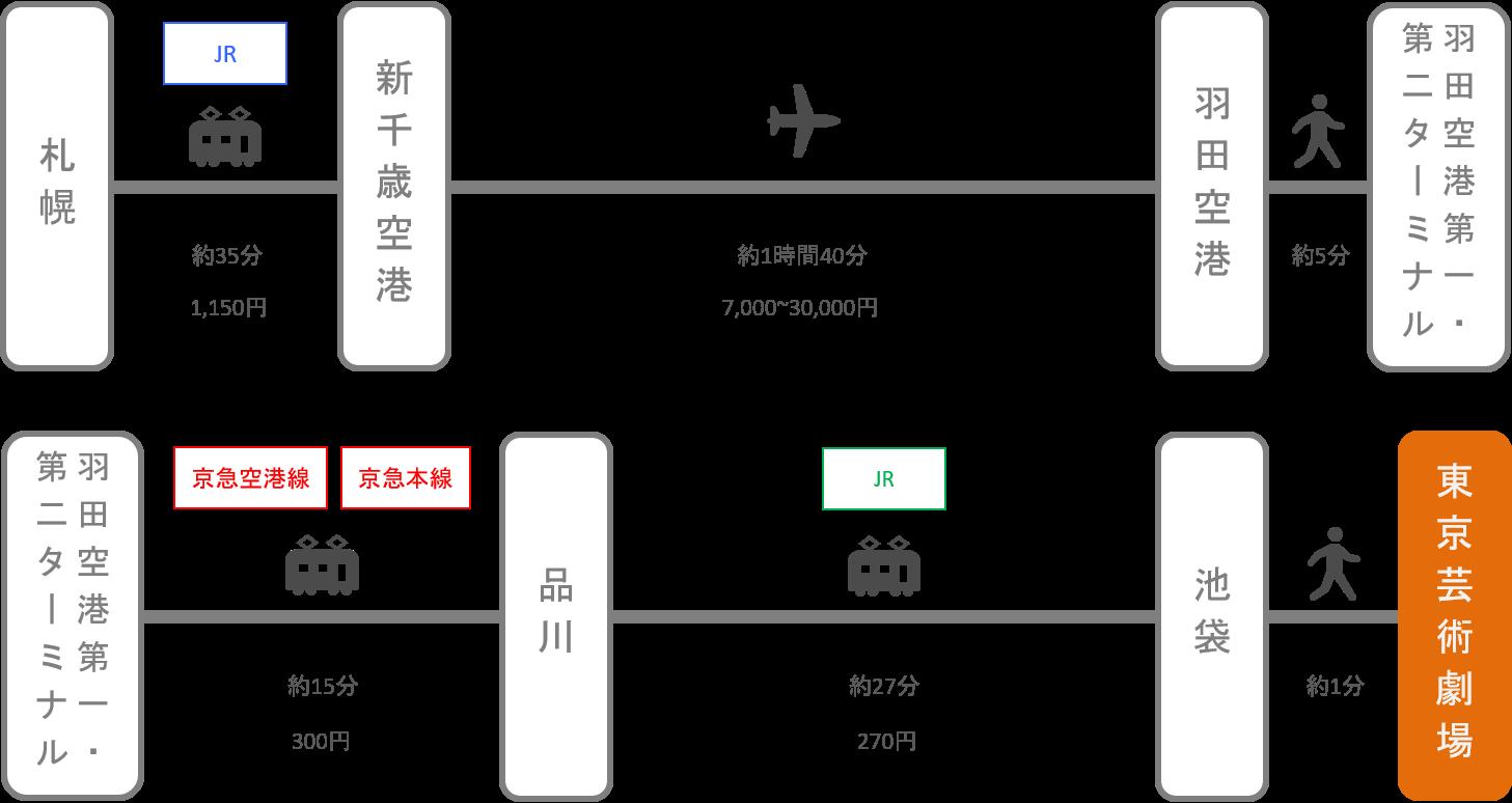 東京芸術劇場_札幌(北海道)_飛行機
