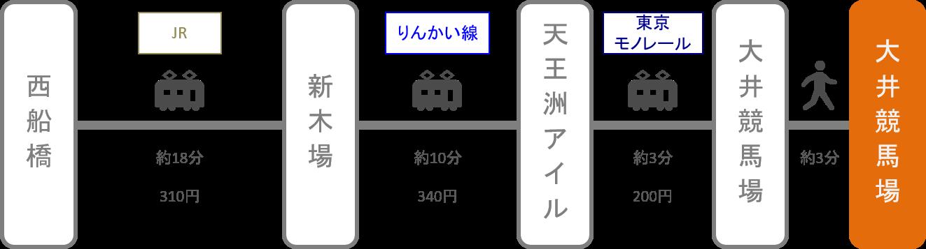 大井競馬場_西船橋(千葉)_電車