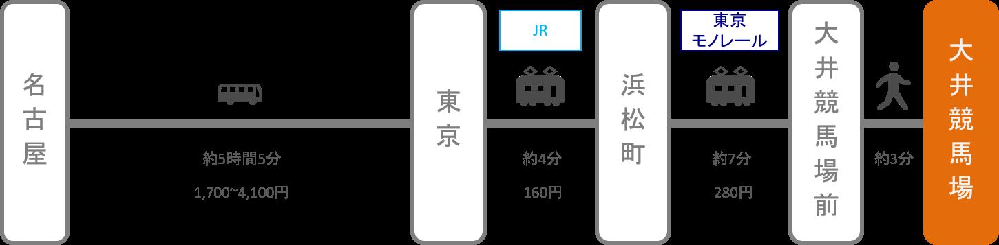 大井競馬場_名古屋(愛知)_高速バス