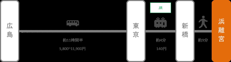 浜離宮_広島_高速バス
