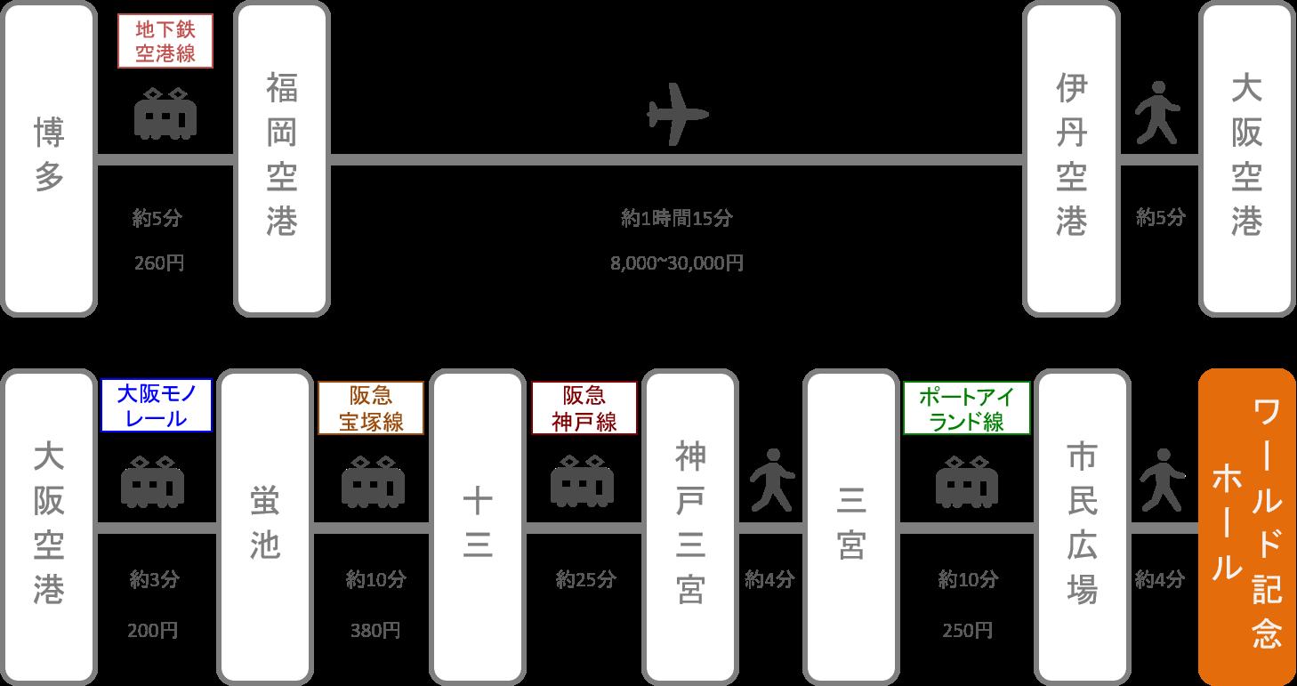 神戸ワールド記念ホール_博多(福岡)_飛行機