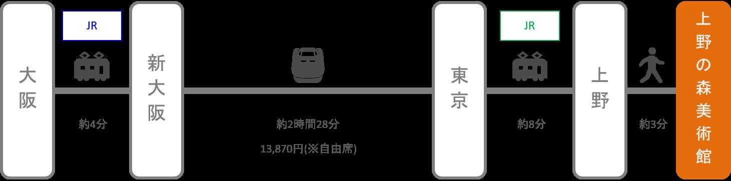 上野の森美術館_大阪_新幹線