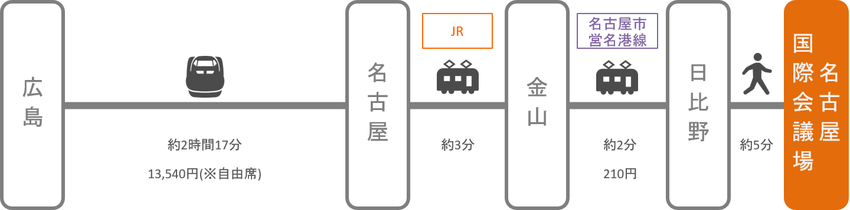 名古屋国際会議場_広島_新幹線
