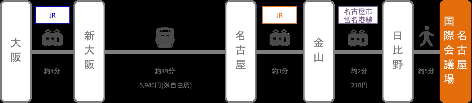 名古屋国際会議場_大阪_新幹線