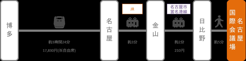 名古屋国際会議場_博多(福岡)_新幹線