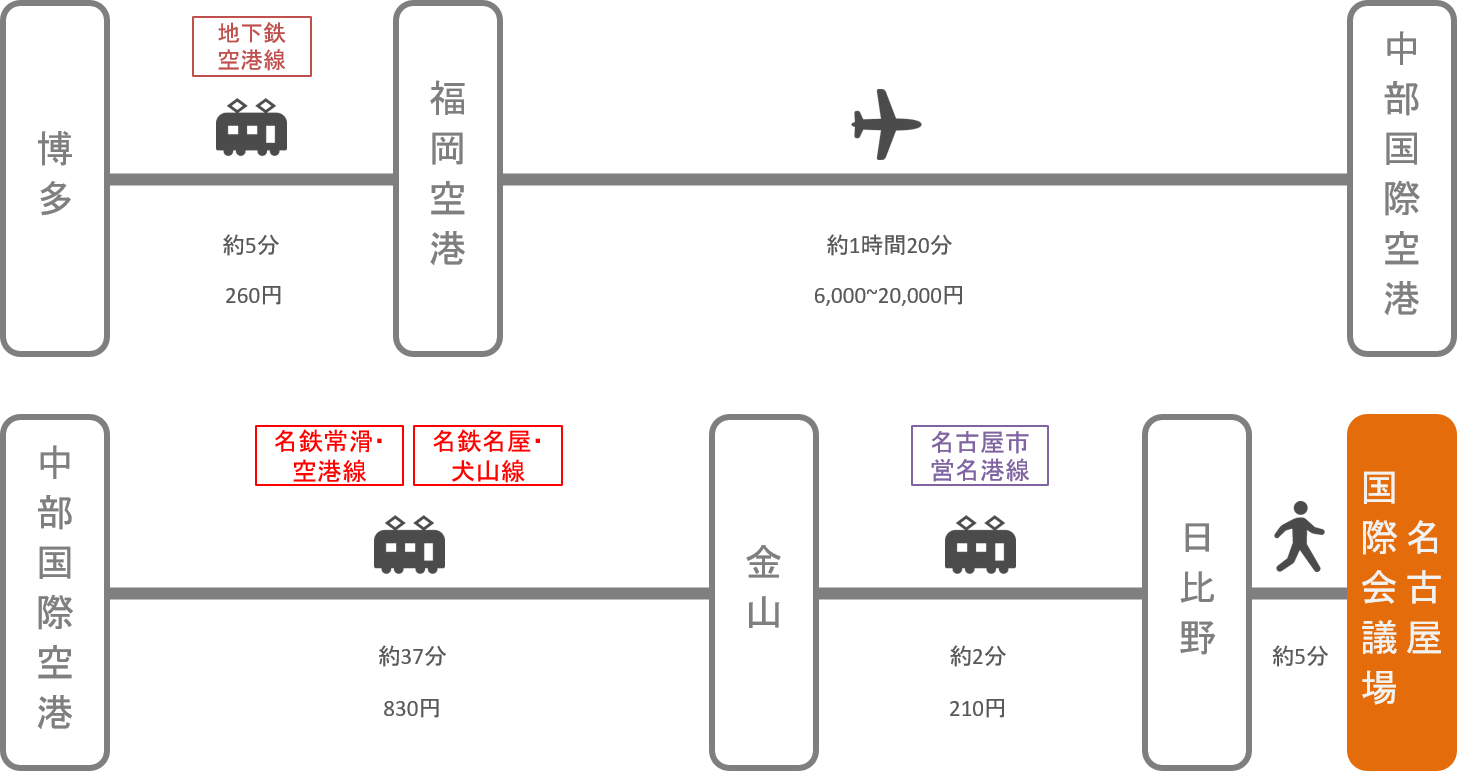 名古屋国際会議場_博多(福岡)_飛行機