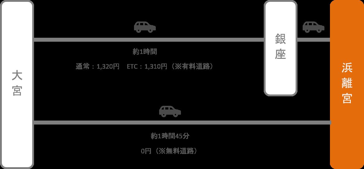 浜離宮_大宮(埼玉)_車