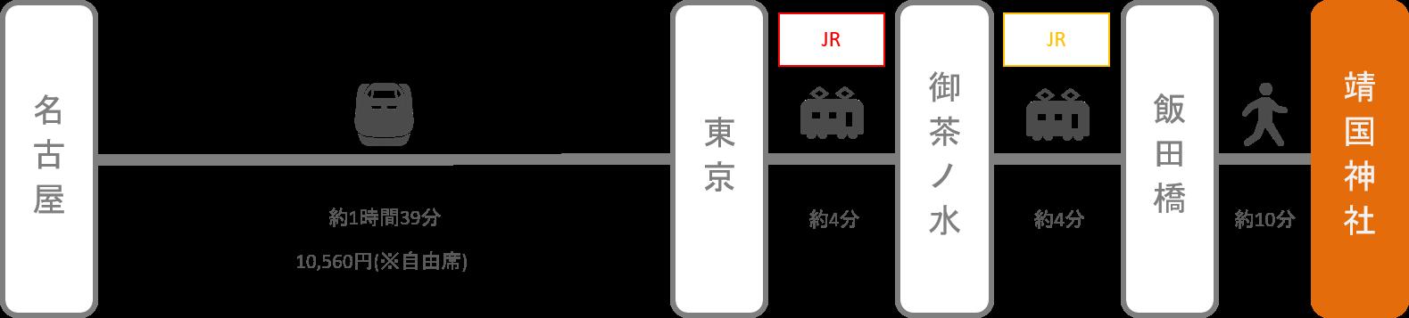 靖国神社_名古屋(愛知)_新幹線