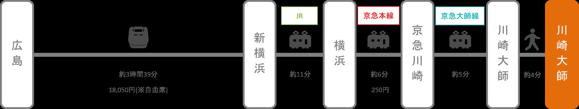 川崎大師_広島_新幹線