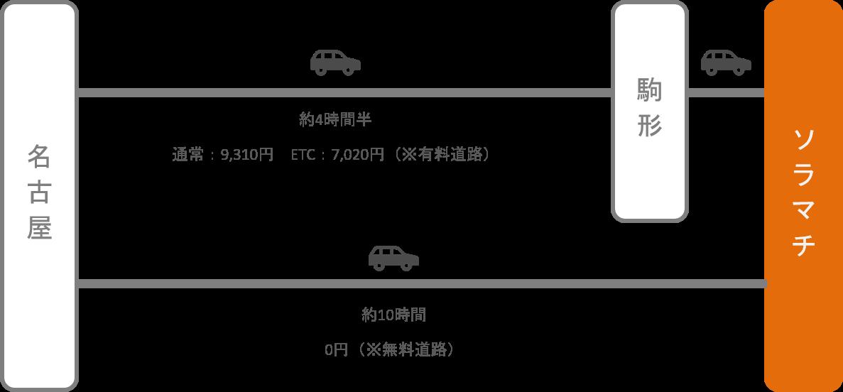 ソラマチ_名古屋(愛知)_車