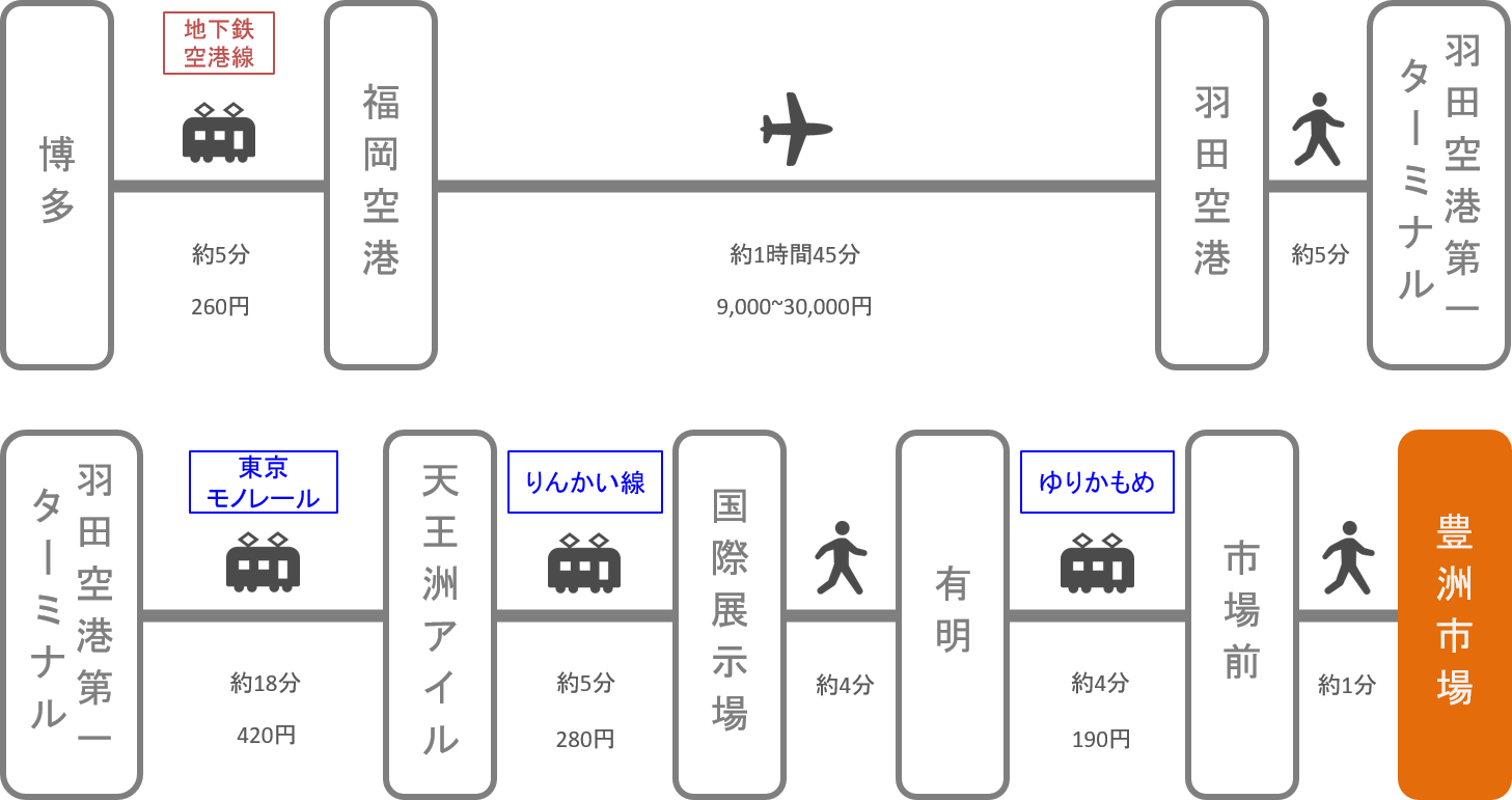 豊洲市場_博多(福岡)_飛行機