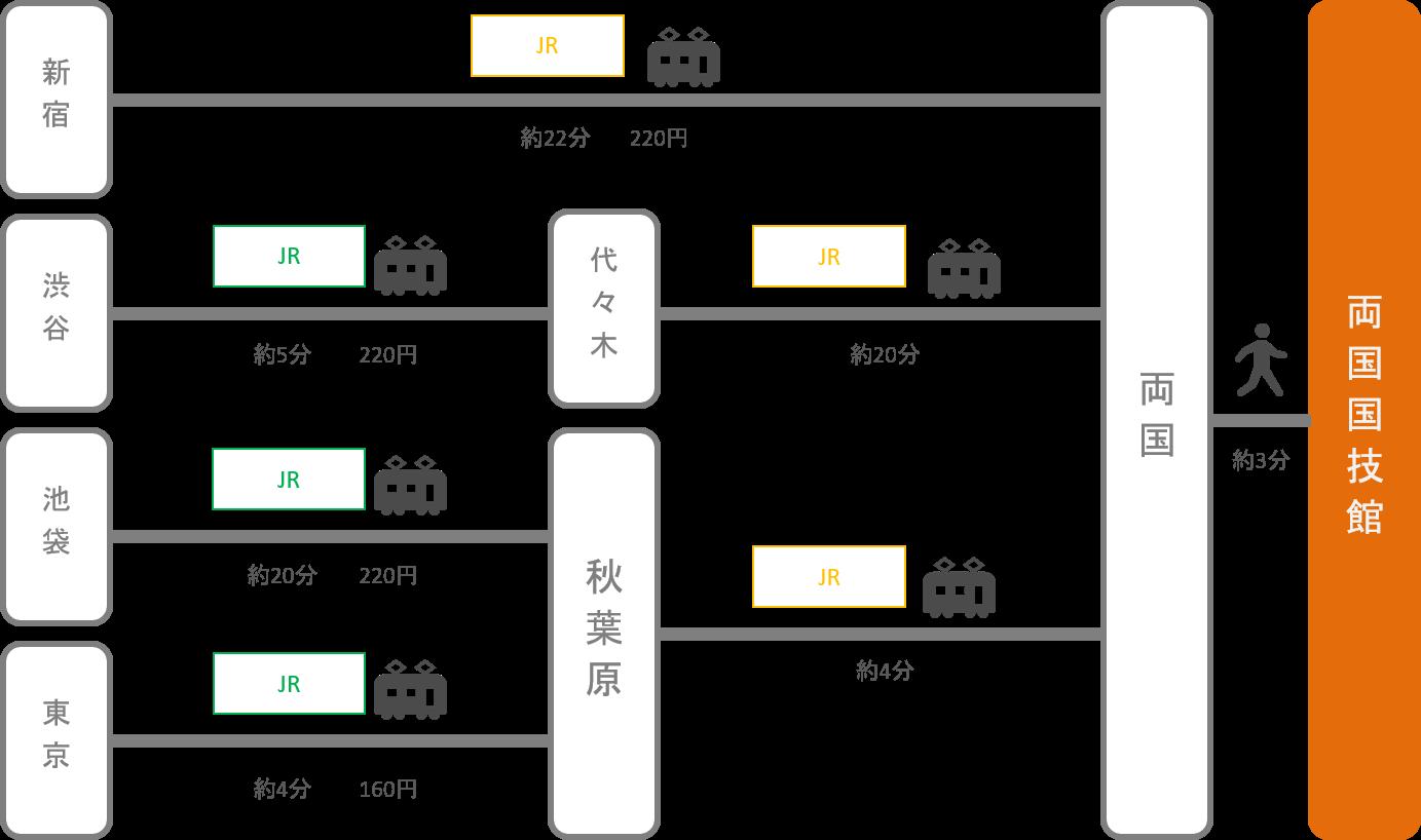 両国国技館_東京都_電車