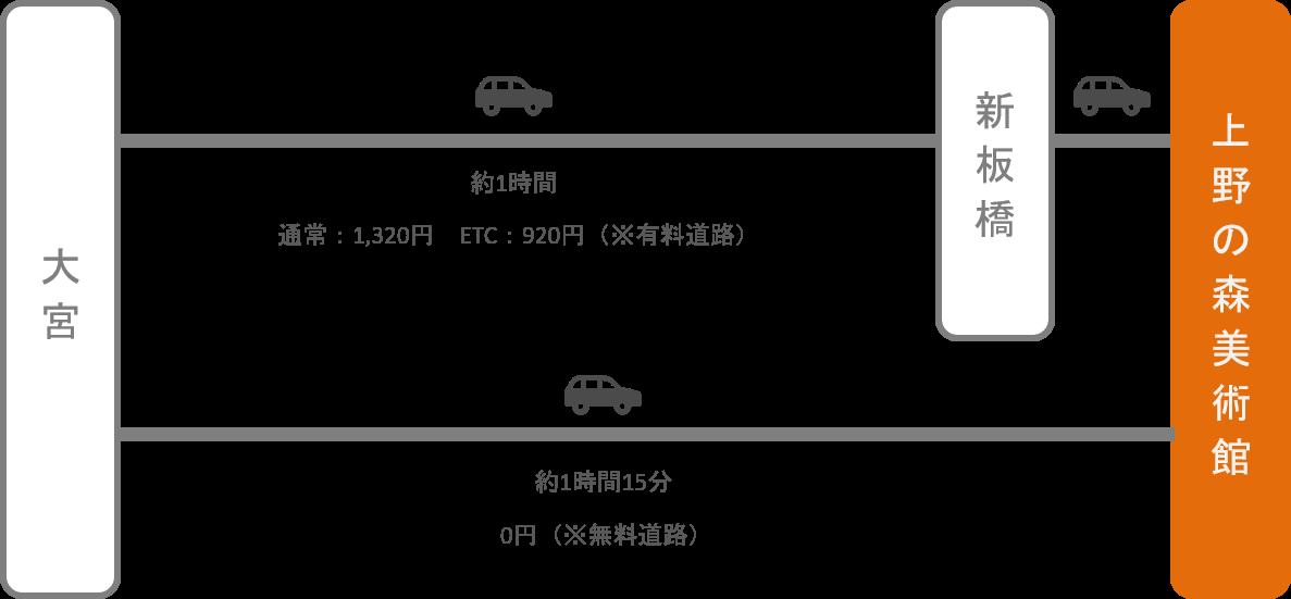 上野の森美術館_大宮(埼玉)_車