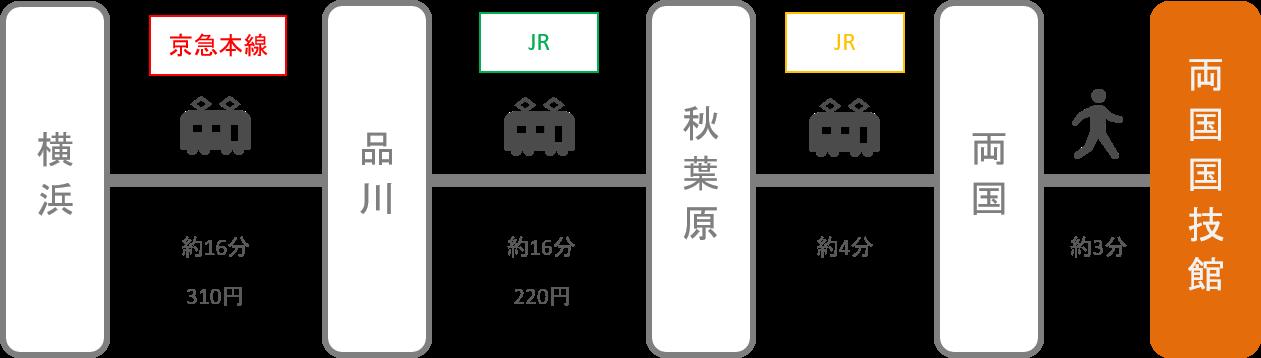 両国国技館_横浜(神奈川)_電車