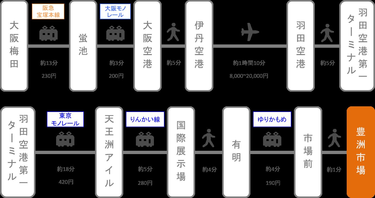 豊洲市場_大阪_飛行機