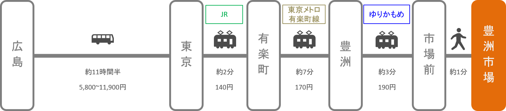 豊洲市場_広島_高速バス